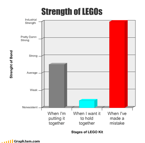 building,hold,legos,mistake,strength,toys