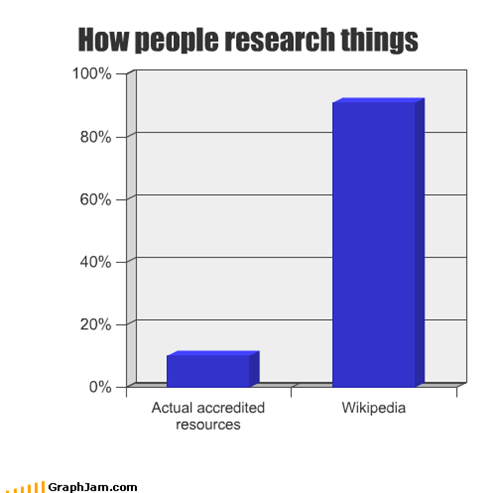 How people research things