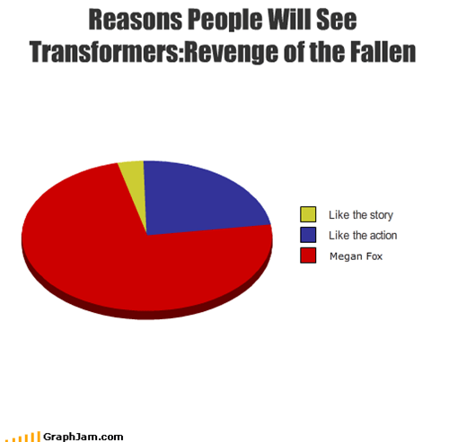Reasons People Will See Transformers:Revenge of the Fallen