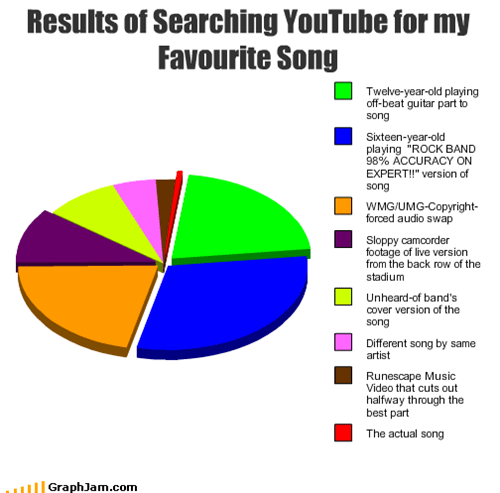 Results of Searching YouTube for my Favourite Song