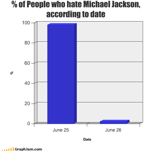 % of People who hate Michael Jackson, according to date