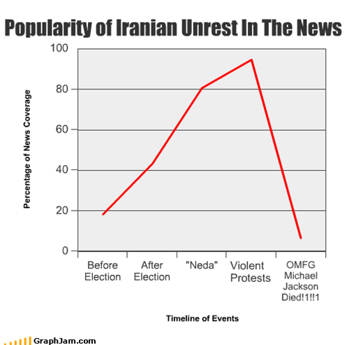 Popularity of Iranian Unrest In The News