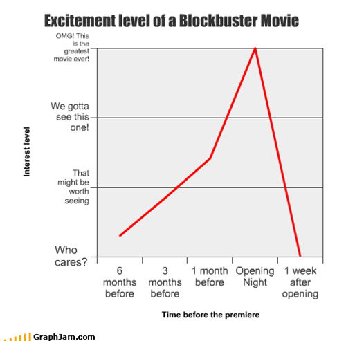 Excitement level of a Blockbuster Movie