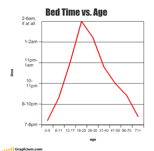 Bed Time vs. Age