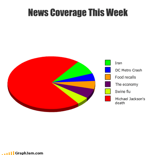 News Coverage This Week