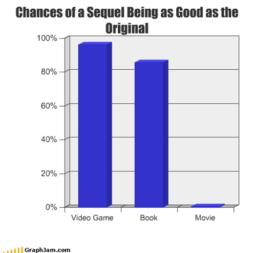 Chances of a Sequel Being as Good as the Original