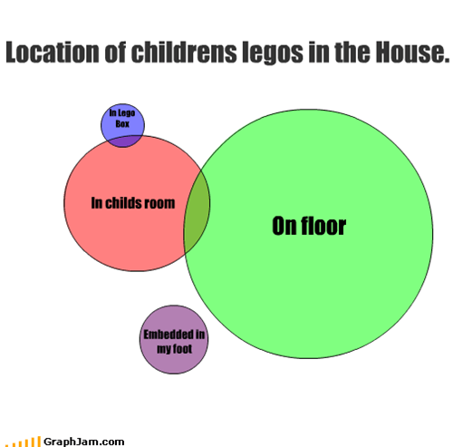 Location of childrens legos in the House.