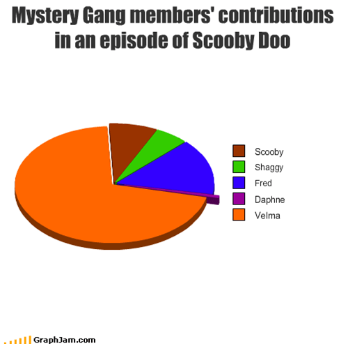 Mystery Gang members' contributions in an episode of Scooby Doo