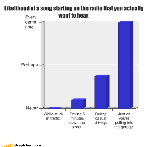 Likelihood of a song starting on the radio that you actually want to hear.