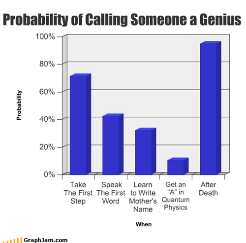 Probability of Calling Someone a Genius