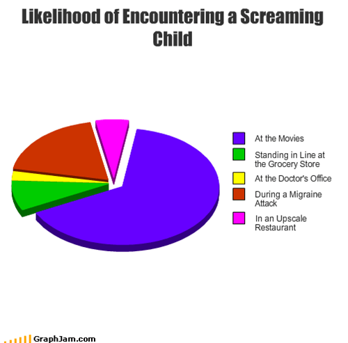 Likelihood of Encountering a Screaming Child