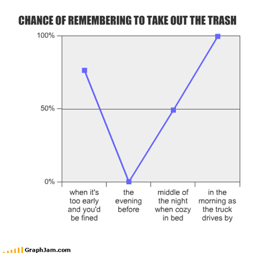CHANCE OF REMEMBERING TO TAKE OUT THE TRASH