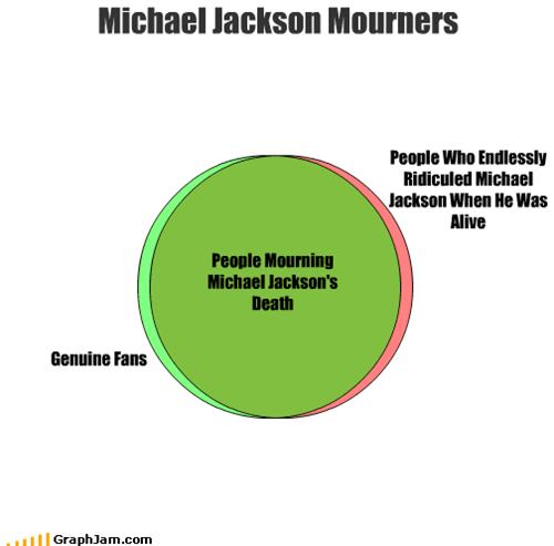 fans,genuine,michael jackson,mourners,ridicule