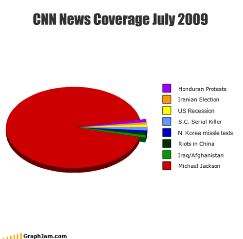 CNN News Coverage July 2009
