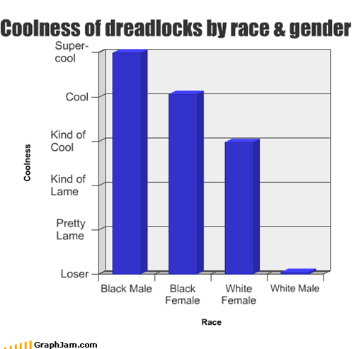 Coolness of dreadlocks by race & gender