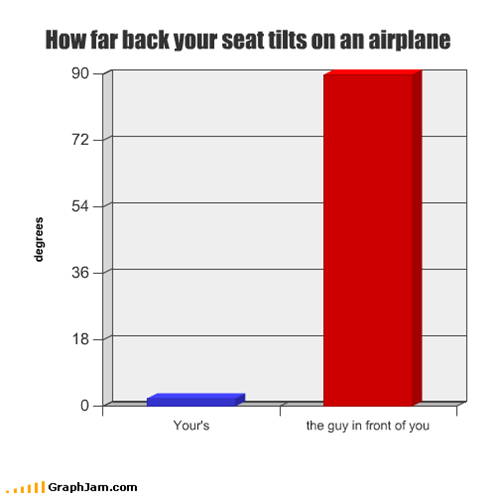 How far back your seat tilts on an airplane