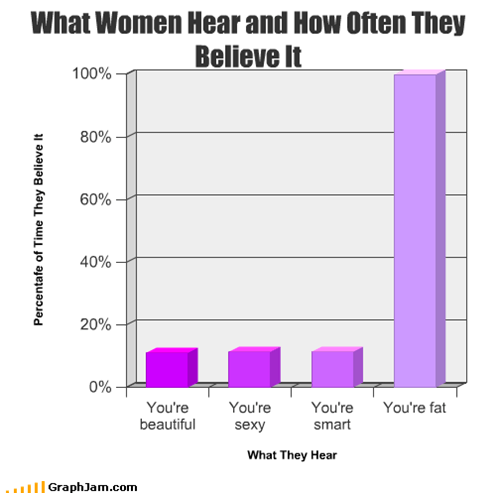 What Women Hear and How Often They Believe It