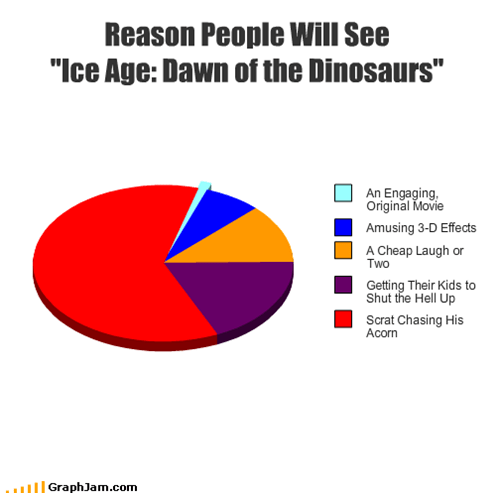 "Reason People Will See ""Ice Age: Dawn of the Dinosaurs"""