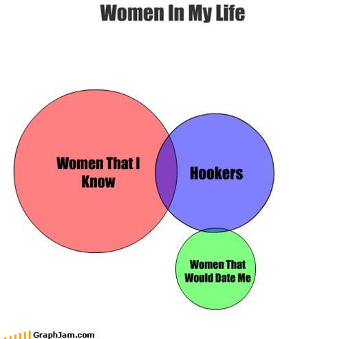 Women In My Life