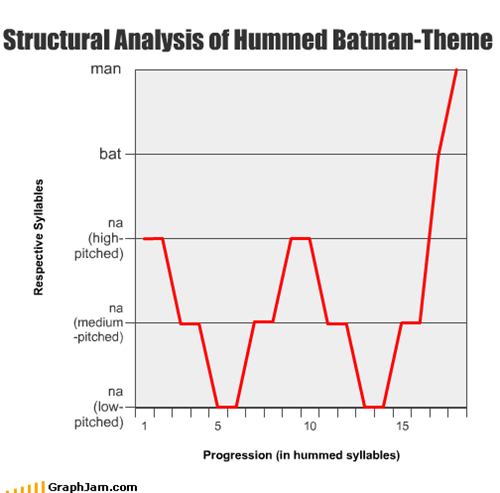 Structural Analysis of Hummed Batman-Theme