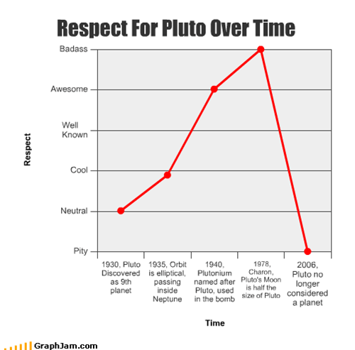 Respect For Pluto Over Time