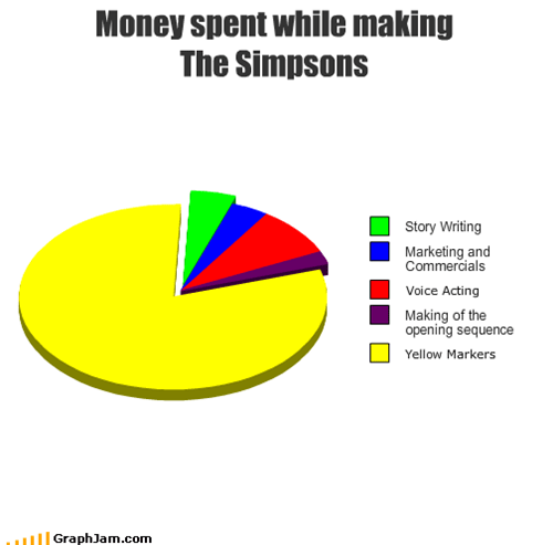 Money spent while making  The Simpsons