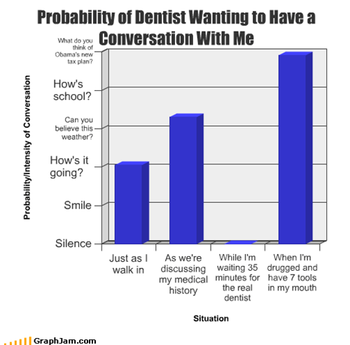 Probability of Dentist Wanting to Have a Conversation With Me