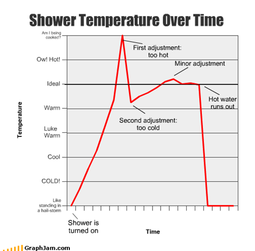 Shower Temperature Over Time