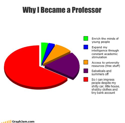 free,impress,people,Pie Chart,professor,stuff,teacher,university,young
