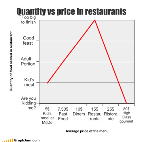 Quantity vs price in restaurants