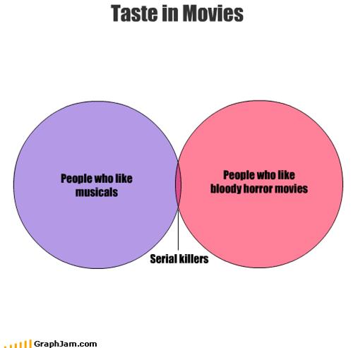 Blood,horror,movies,musicals,serial killers,taste,venn diagram