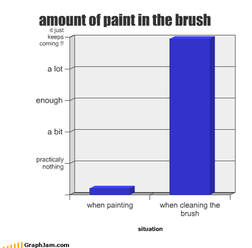 amount of paint in the brush