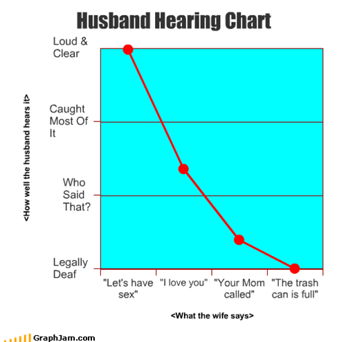 Husband Hearing Chart