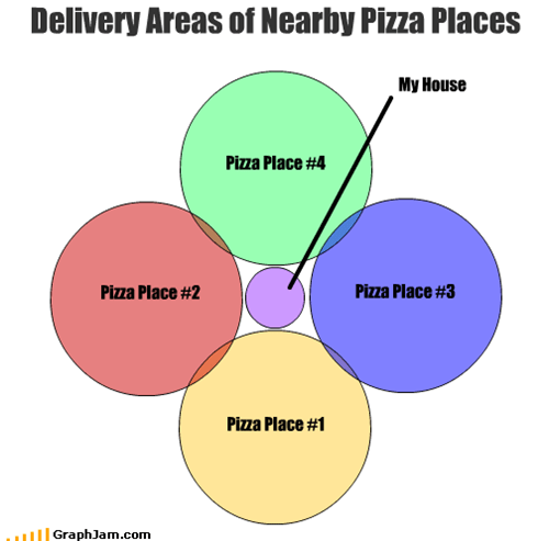 Delivery Areas of Nearby Pizza Places