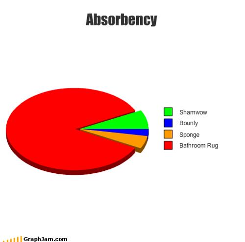 Absorbency