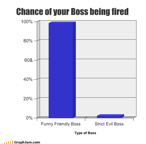 Chance of your Boss being fired