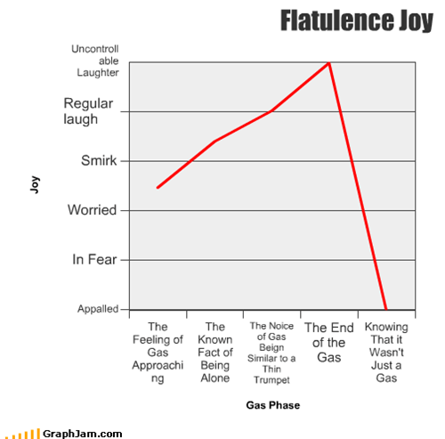 alone,approach,end,fart,fear,flatulence,gas,laugh,Line Graph,thin,truck