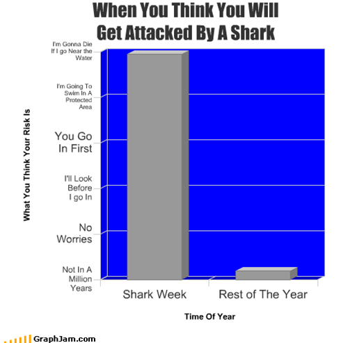 attack,Bar Graph,die,shark,shark week,water