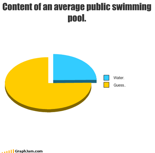 contents,pee,Pie Chart,public,swimming pool,urine,water