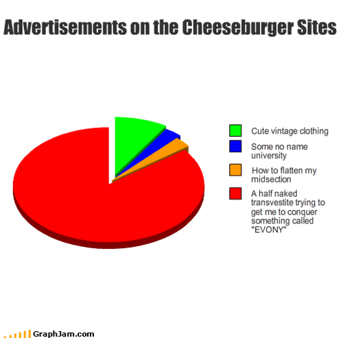 Advertisements on the Cheeseburger Sites