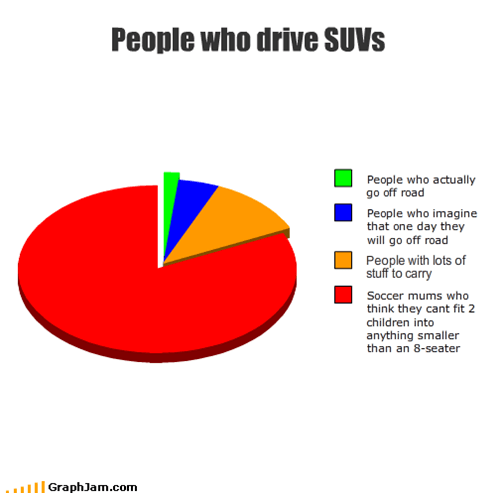 People who drive SUVs