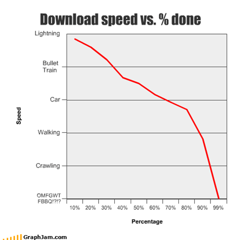 Download speed vs. % done