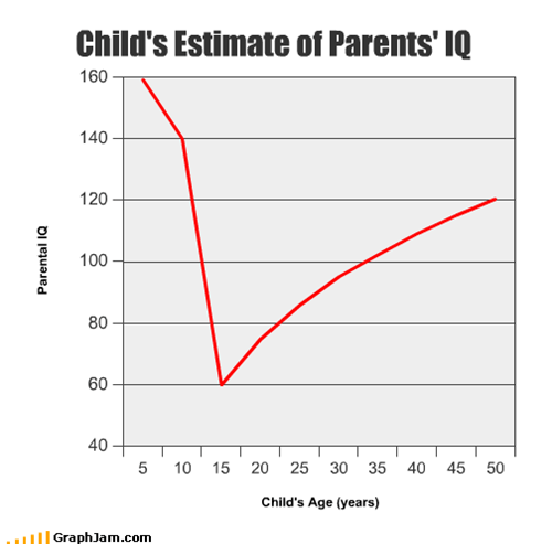 Child's Estimate of Parents' IQ