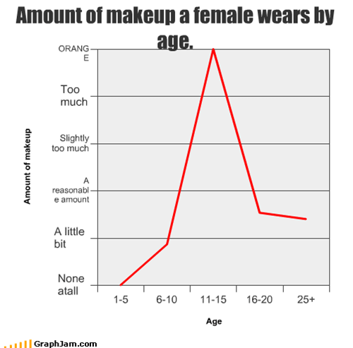 Amount of makeup a female wears by age.