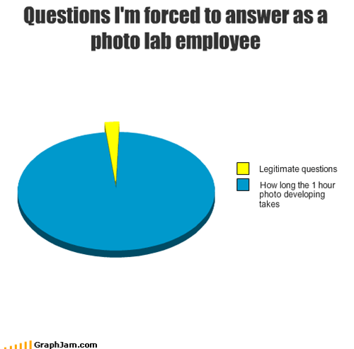 1 hour photo,developing,employee,legitimate,photo lab,Pie Chart,questions