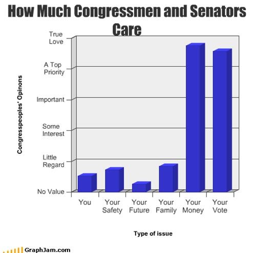 How Much Congressmen and Senators Care