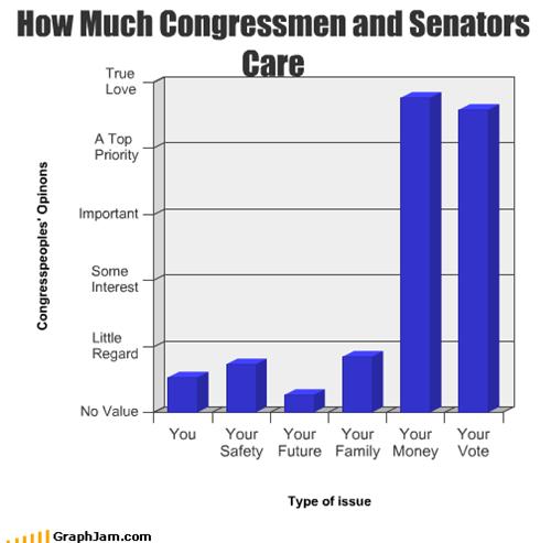 How Much Congressmen and Senators Care