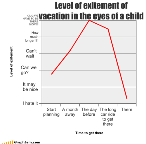Level of exitement of  vacation in the eyes of a child