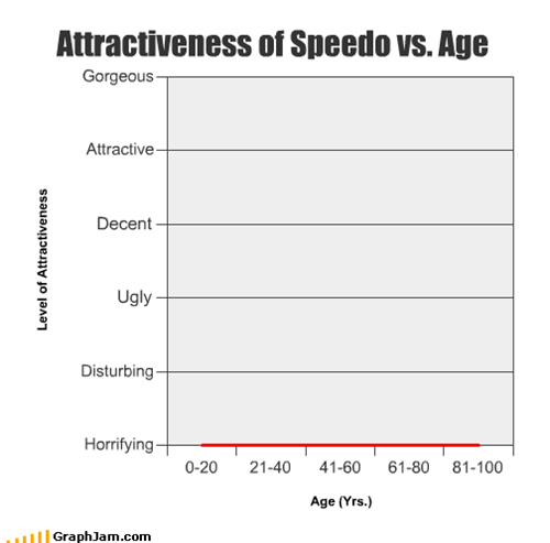 Attractiveness of Speedo vs. Age