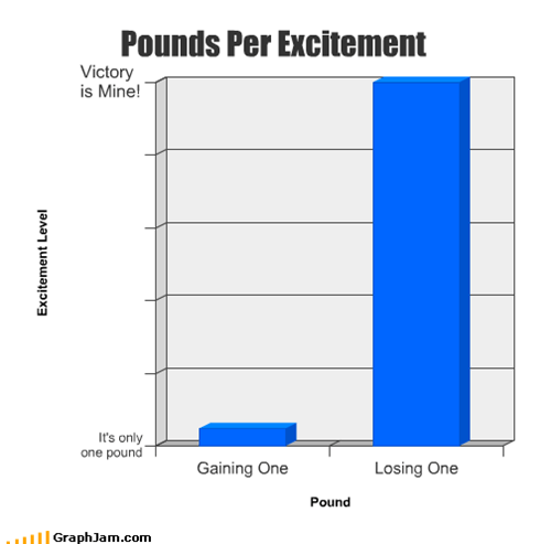 Pounds Per Excitement